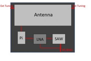 Architecture of the Antenova antenna. (Image: Antenova)
