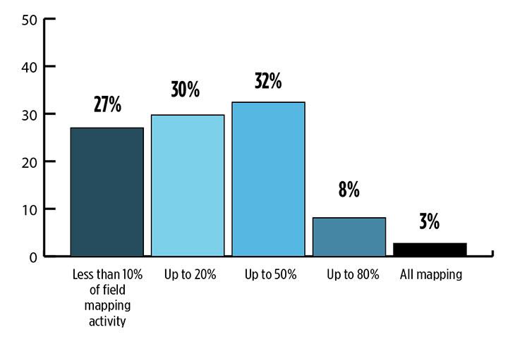 GPS World survey: Capturing the world with maps : GPS World