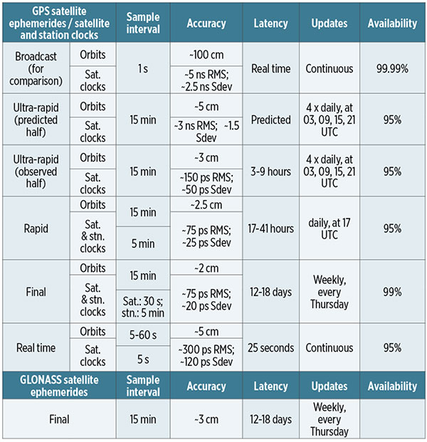 TABLE 1. Quality of service characteristics for IGS orbit and clock products relating to GPS and GLONASS satellite orbits and satellite (sat.) and station (stn.) clocks as of 2017. (Data: IGS)
