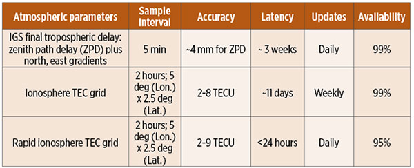 TABLE 4. Quality of service characteristics for atmospheric parameters: tropospheric zenith path delay and gradients and global grids of total electron content. (Data: IGS)