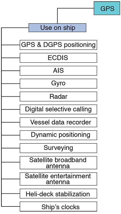 FIGURE 1. Ships' systems affected by GPS jamming. (Data: Author)