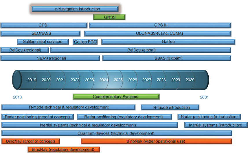 FIGURE 2. Timeline for resilient PNT (GNSS and complementary systems). (Diagram: Author)