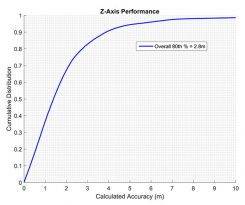 Polaris Wireless vertical accuracy from CTIA test data. (Chart: Polaris Wireless)