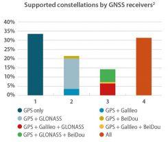 Chart: GSA report