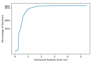 Horizontal CDF (Cumulative Distribution Function). (Chart: Swift Navigation)