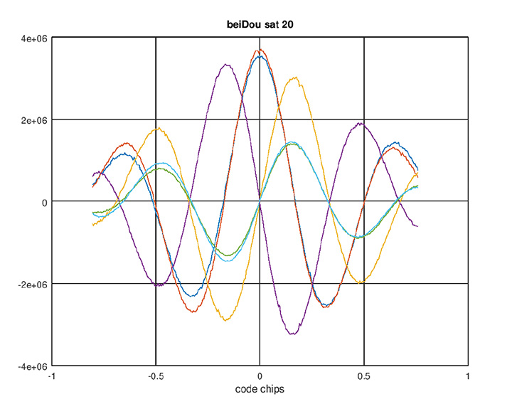 Figure 1. BeiDou AltBoC signal. Red and blue: I of B2A(E5A) and B2B(E5b) sub-signals; purple and yellow: Q of B2A(E5A) and B2B(E5b) sub-signals (their sum is zero); green and aqua: I (early-minus-late) of B2A(E5A) and B2B(E5b) sub-signals.