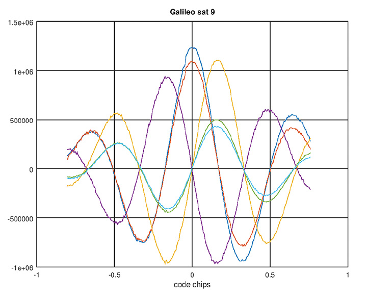 Figure 2. Galileo AltBoC signal. Colors same as Figure 1.