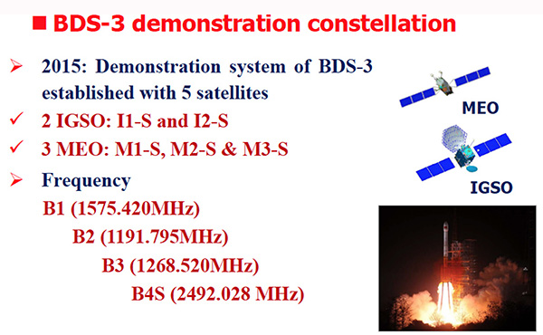 Figure 3. BDS-3 demonstration constellation.