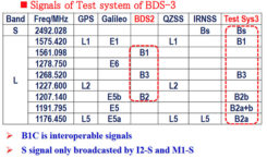 Figure 4. Signals of test system BDS-3. (Chart: Javad GNSS)