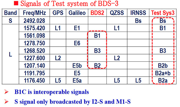 Figure 4. Signals of test system BDS-3.