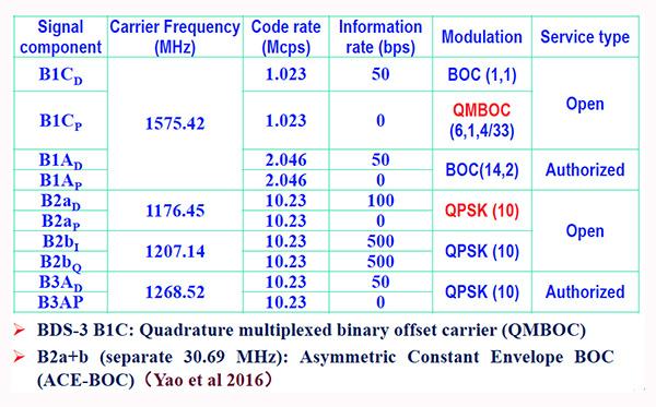 Figure 5. BDS-3 signal modulations.