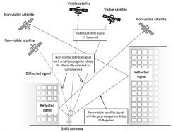 Satellite selection algorithm. (Image: NTT/Furuno)