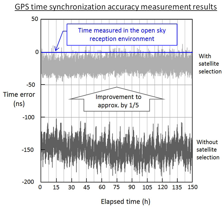 GNSS receiver prototype performance test results, (Image: NTT/Furuno)