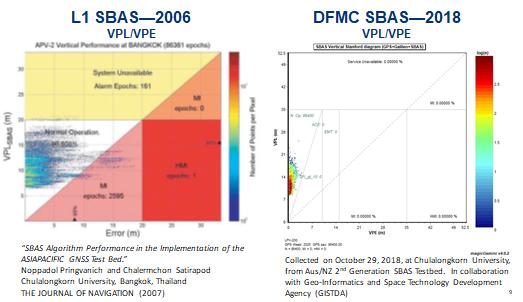L1 (2006) vs. DFMC (2018) SBAS at Bangkok. Graphic: Lockheed-Martin, GMV