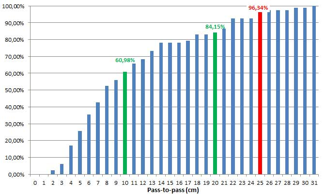 Cumulative distribution of P2P accuracy, in centimeters. (Chart: Topcon)