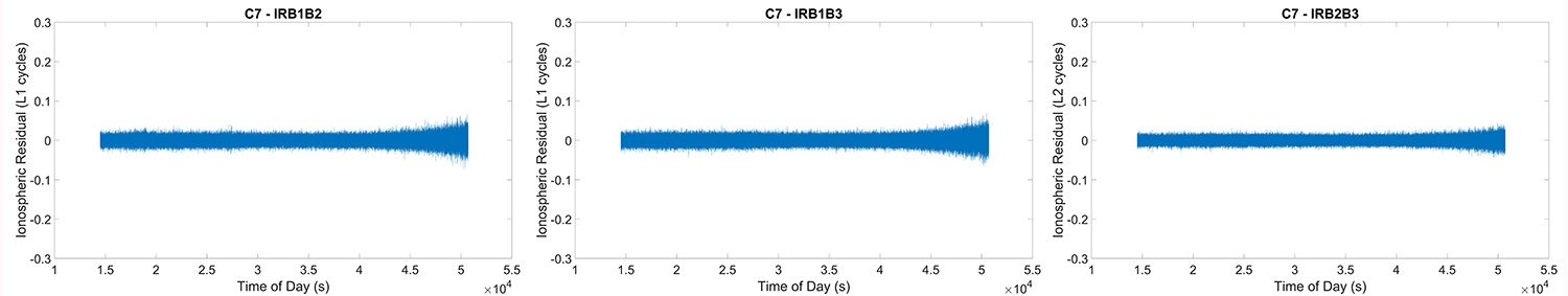 Figure 3. Ionospheric residual results for BeiDou PRN07 (IGSO) for combinations B1B2 (left), B1B3 (center), B2B3 (right). (Chart: Authors)