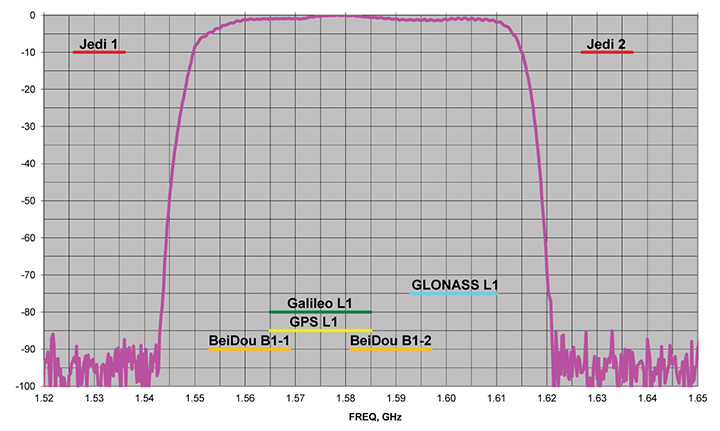 Graph: Javad GNSS