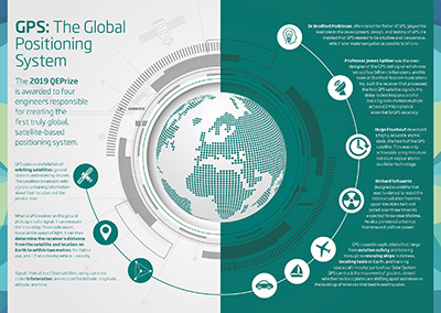 An infographic by the QEPrize organization explains the history of GPS.