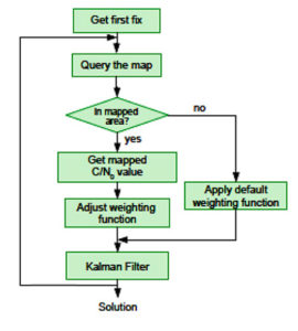 Figure 3 Map-aided automatic weighting adjustment algorithm. (Image: Authors)