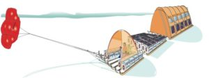 The Inuit WindSled is a multi-part sledge the size of a lorry, complete with mounted tents and solar power panels, pulled through the ice using a mammoth 150 sq. m kite. (Graphic: ESA)