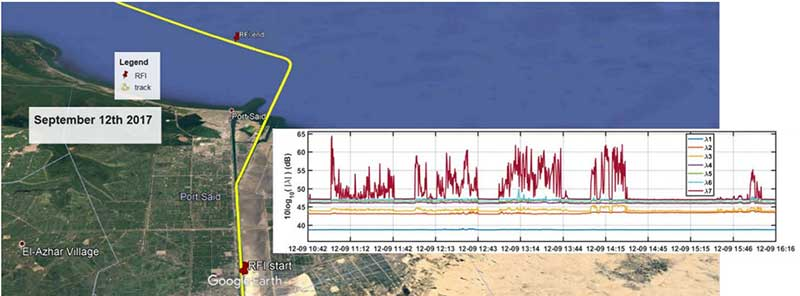 Vessel going north in Suez Canal. RFI detectable during approx. 60 km. Inset: Eigenvalues during the 5 hours that the RFI was detectable. Graphic: Emilio Pérez Marcos