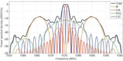 Figure 1. Theoretical spectra of the four signals transmitted by a GPS III satellite in the L1 frequency band. (Image: Authors)