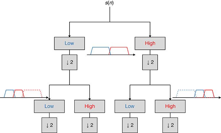FIGURE 1. Wavelet packet filter banks. (Image: Authors)