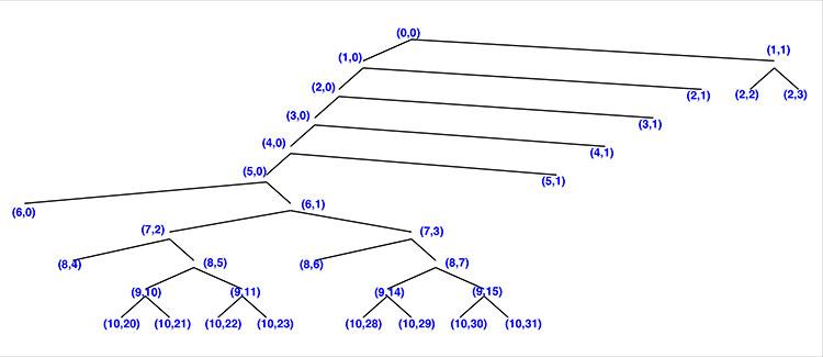 FIGURE 2. Tree decomposition for scenario I. (Image: Authors)