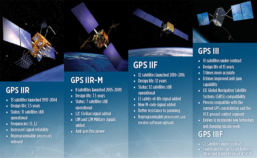 Family Features. The most recent generations of the GPS constellation. IIR, IIR-M and III were produced by Lockheed Martin, while IIF was built by Boeing. One GPS IIA satellite is still in operation, at 25 years young (design life was 7.5 years). All satellites carry Harris Corporation payloads. (Graphic sourced from: Lockheed Martin and Boeing Co.)