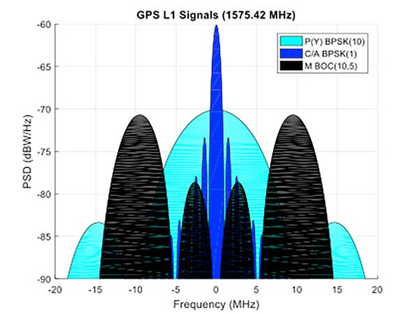 Figure 1. C/A, P(Y), and M-Code signal power spectra. (Graphics: Mike Jones)