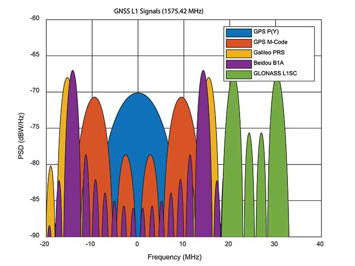 Figure 2. GNSS encrypted signals around the L1 frequency. (Graphics: Mike Jones)