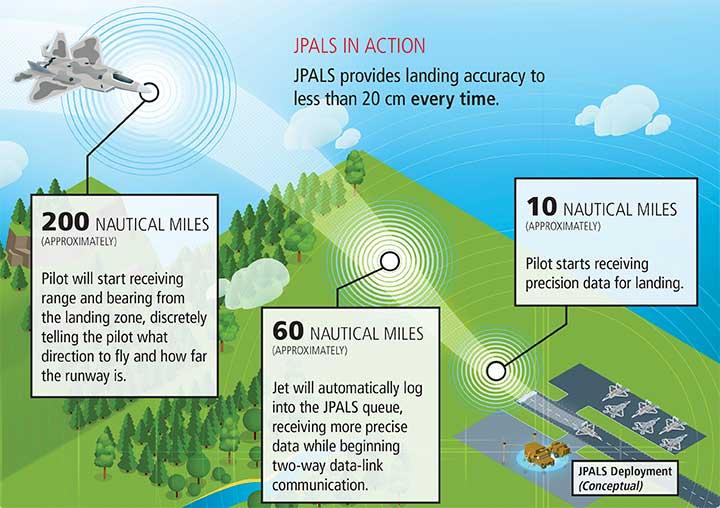 Infographic: Raytheon