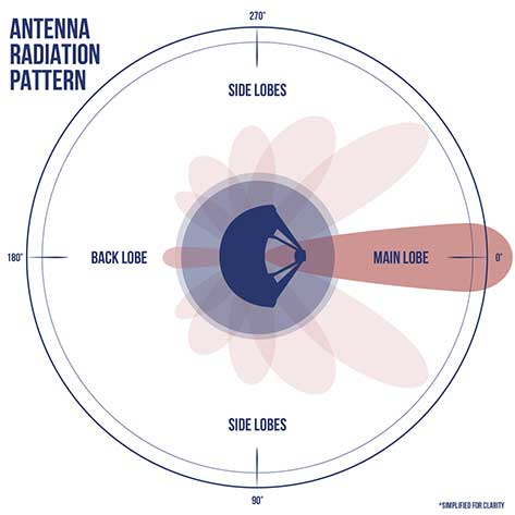 A simplified antenna radiation pattern with different lobes of radiation extending from the antenna. (Image: NASA)