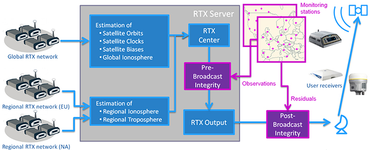 Figure 1. Generation and transmission of RTX global and regional corrections, including pre- and post-broadcast integrity monitoring. (Image: Trimble)