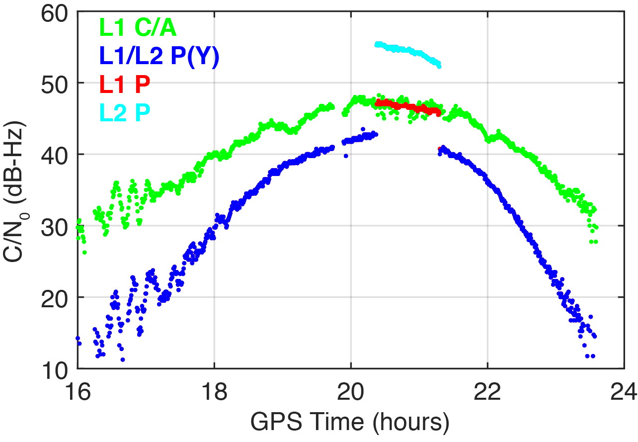 FIGURE 2. Carrier-to-noise-density ratio (C/N<sub>0</sub>) of the second GPS III satellite, GPS-75, tracked by the IGS station CUSV00THA in Patumwan, Thailand, on March 16, 2020. Between 20:22 and 21:18 GPST, unencrypted P-code signals were tracked. (Figure: Steigenberger, et al)