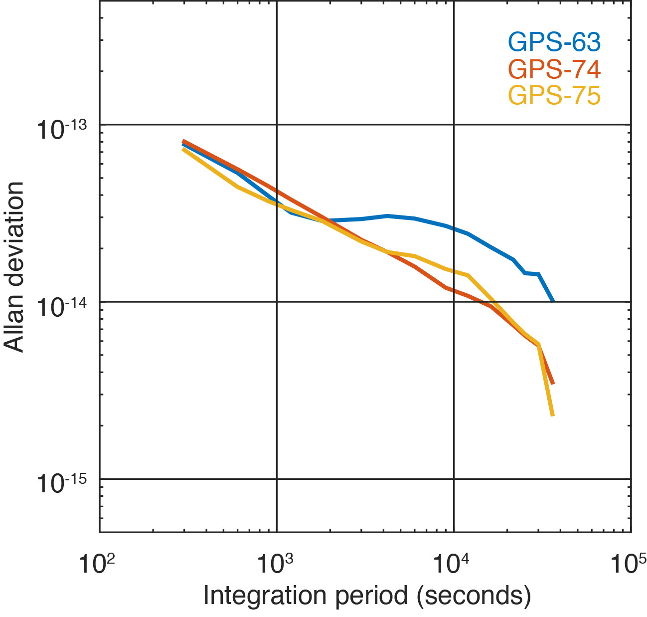 FIGURE 3. Allan deviation of the Block IIF satellite GPS-63 and the GPS III satellites GPS-74 and GPS-75 computed from 5-minute clock solutions produced by DLR. (Figure: Steigenberger, et al)