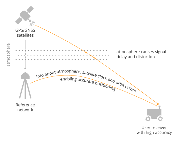 A user receiver gets data sent from a GNSS reference station to correct satellite and atmospheric errors. (Image: Septentrio)