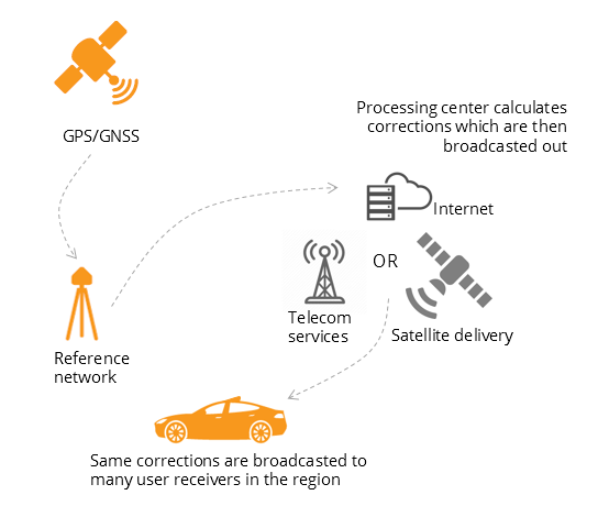 User receivers often get their GNSS corrections via a subscription service delivered via Internet, satellite or 4G/5G. (Image: Septentrio)