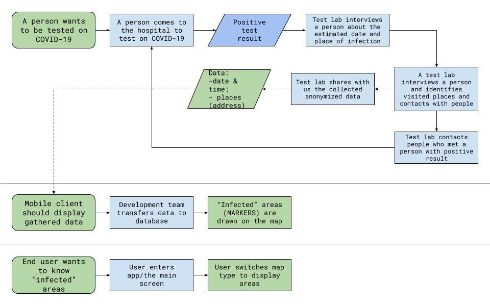 Workflow diagram. (Image: Vesedia)