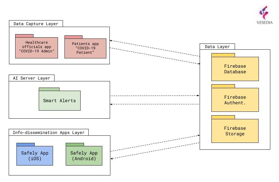System architecture. (Image: Vesedia)