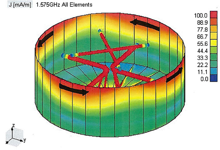 FIGURE 1. An extended bandwidth GNSS antenna. The lower and connected dipoles are tuned to L2 and the upper coupled shorted dipoles are tuned to L1. Current flow in the circular waveguide of the GNSS antenna is shown. Strong circumferential currents flow at the top of the waveguide. Red indicates large currents and the arrows show the directions of the current flow.