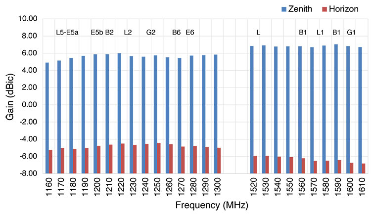 FIGURE 5. RHCP gain of the VP6000 at zenith and the horizon at all GNSS frequencies.