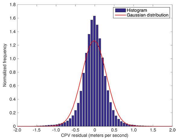 FIGURE 11. Histogram showing carrier-phase velocity accuracy.