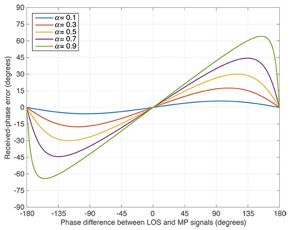 FIGURE 2. Carrier-phase error due to multipath interference for various values of relative multipath amplitude.