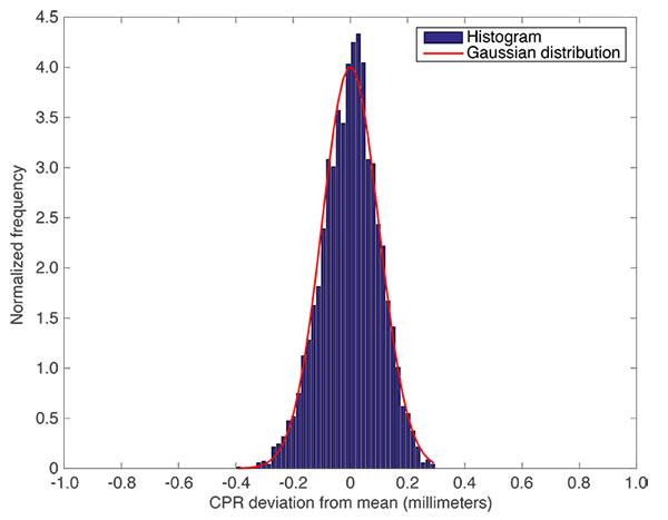 FIGURE 5. Histogram showing carrier-phase range precision.