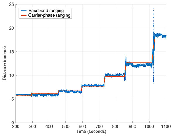 FIGURE 7. Distance determined from baseband ranging (blue) and carrier-phase ranging (red) data collected during a test with varying distances between originating and transponding radios and using a total station to provide ground-truth.