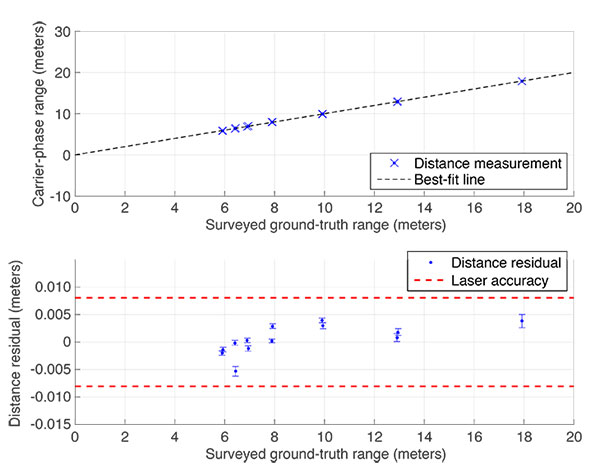 FIGURE 8. Range comparison between CPR and a total station.