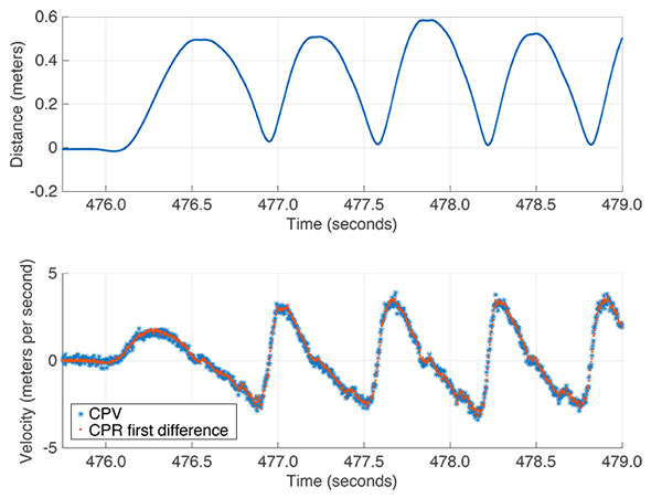 FIGURE 9. CPR and CPV data for four strides from boot-mounted distance measuring radios.