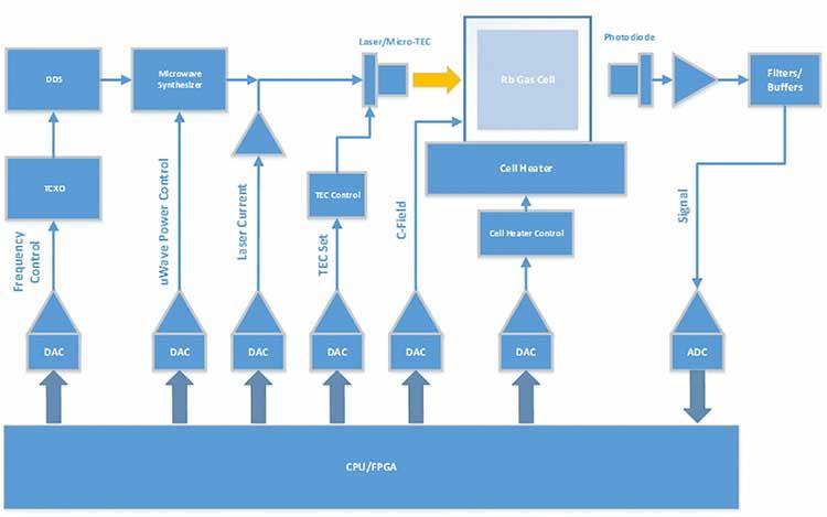 FIGURE 2. Block Diagram of MAC. (Diagram: Microchip)