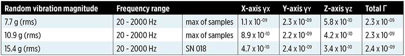 Table 1. Random Vibration Profile Expressed as Power Spectral Density (PSD). (Data: Microchip; Graphic: GPS World)